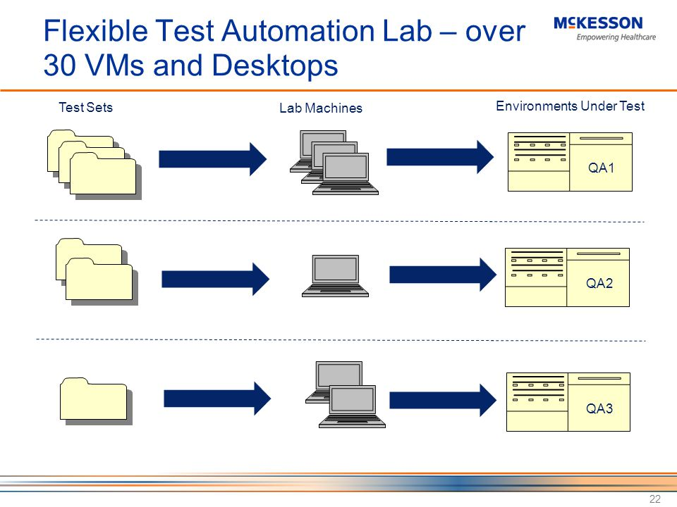 Flexible Test Automation Lab – over 30 VMs and Desktops 22 Test Sets Environments Under Test Lab Machines QA1 QA2 QA3