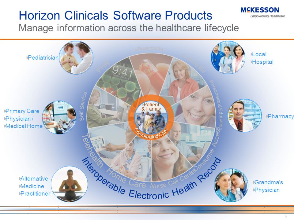 Horizon Clinicals Software Products Manage information across the healthcare lifecycle 4 Patient & Family Pharmacy Local Hospital Pediatrician Primary Care Physician / Medical Home Grandmas Physician Alternative Medicine Practitioner