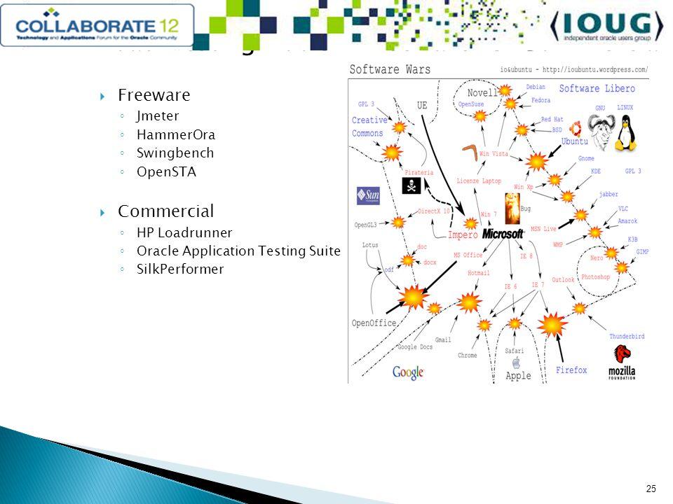 Load Testing Tools – Freeware vs.