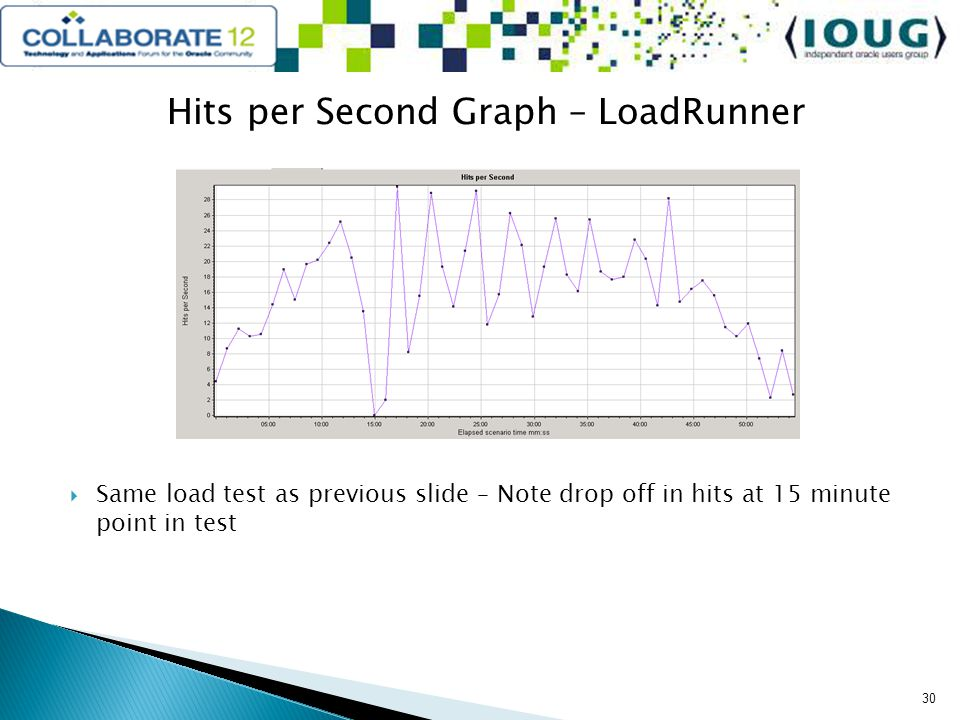 Hits per Second Graph – LoadRunner Same load test as previous slide – Note drop off in hits at 15 minute point in test 30