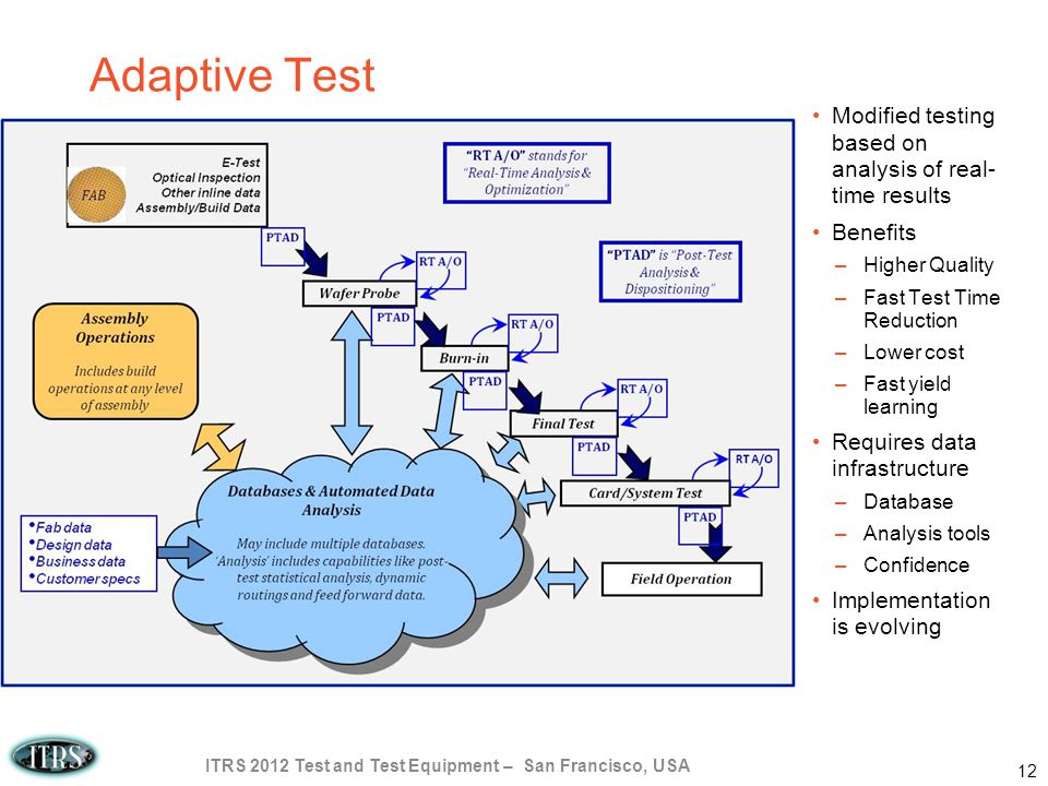 Adaptive Test Modified testing based on analysis of real- time results Benefits –Higher Quality –Fast Test Time Reduction –Lower cost –Fast yield learning Requires data infrastructure –Database –Analysis tools –Confidence Implementation is evolving ITRS 2012 Test and Test Equipment – San Francisco, USA 12