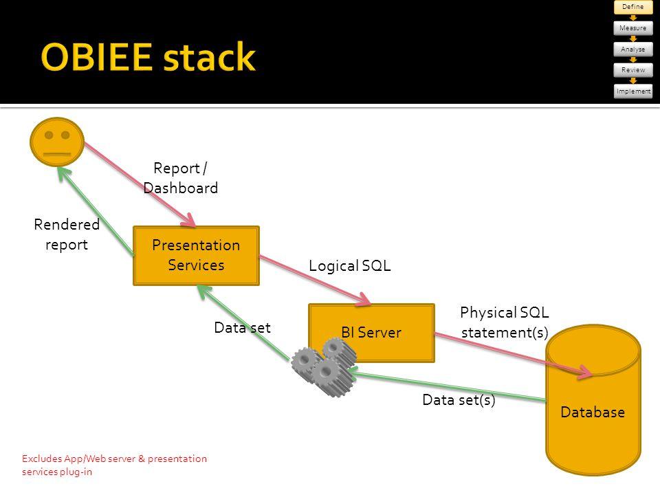 Database Presentation Services BI Server Report / Dashboard Logical SQL Physical SQL statement(s) Data set(s) Data set Rendered report Excludes App/We