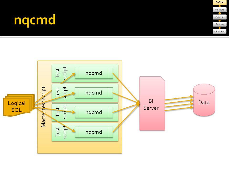 Master test script DefineMeasureAnalyseReviewImplement Test script BI Server Data nqcmd Logical SQL Test script nqcmd Test script nqcmd Test script nq