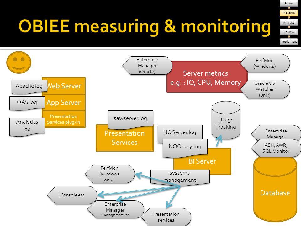 Database Presentation Services BI Server Presentation Services plug-in App Server Web Server Apache log OAS log Analytics log sawserver.log NQServer.l