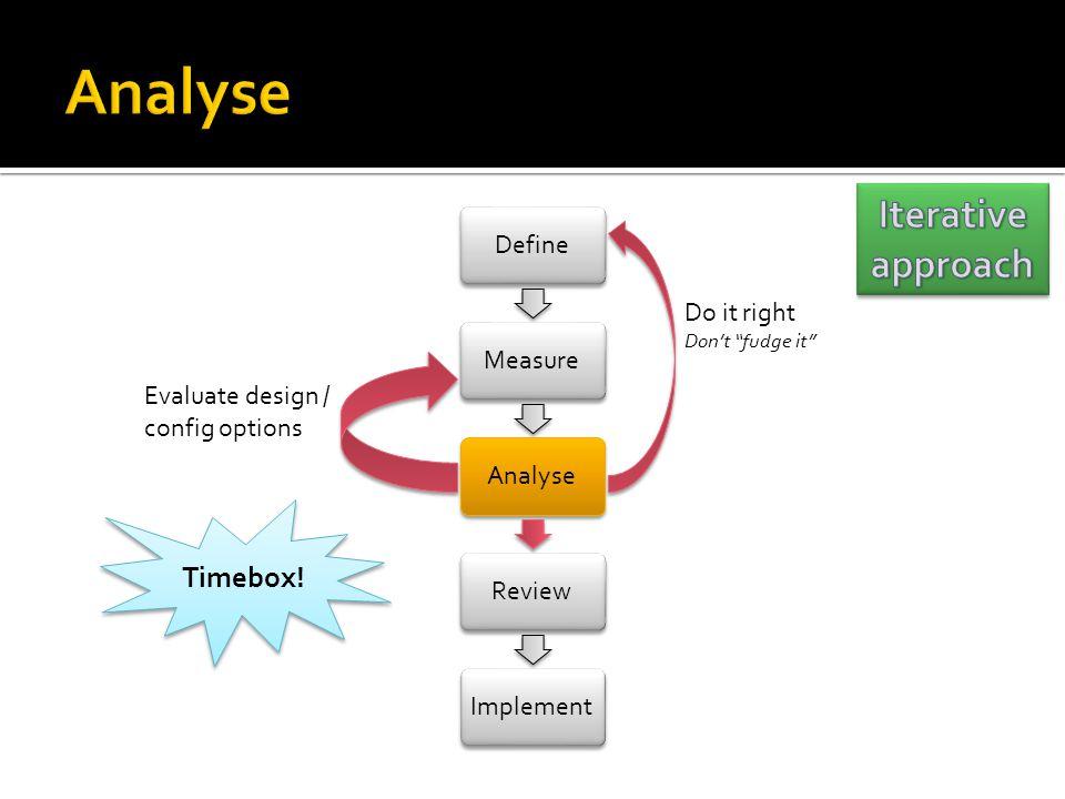 DefineMeasureAnalyseReviewImplement Evaluate design / config options Do it right Dont fudge it Timebox!