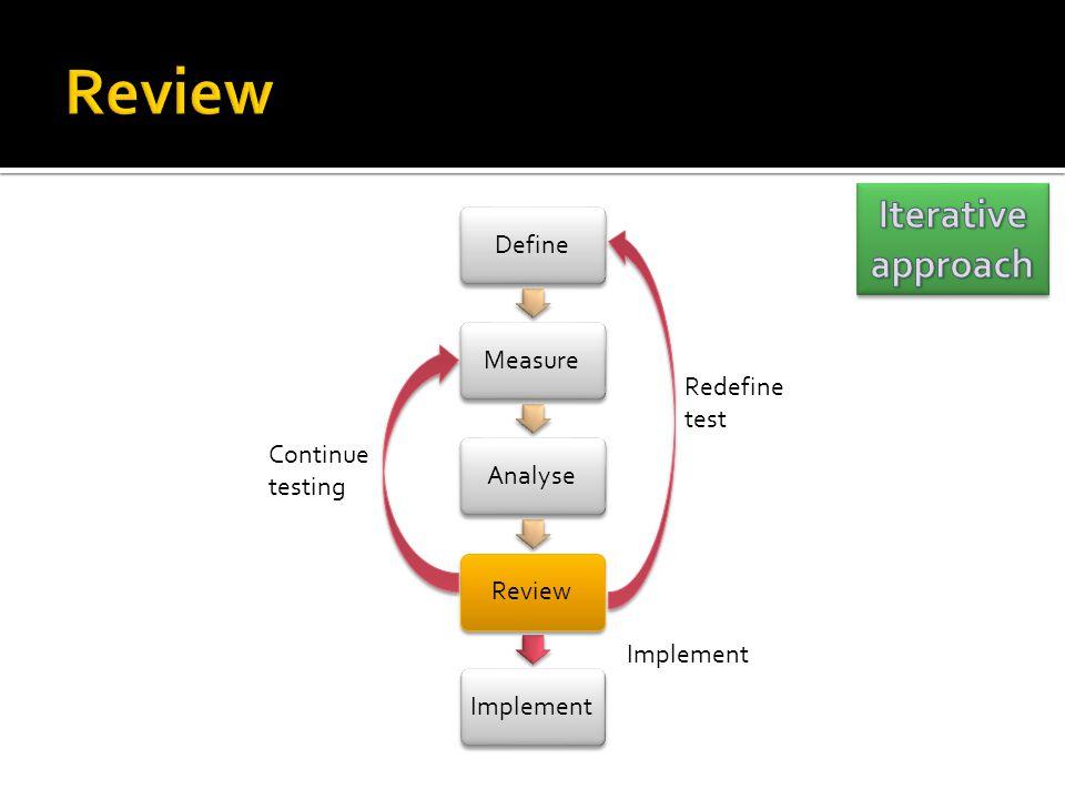 DefineMeasureAnalyseReviewImplement Redefine test Continue testing Implement