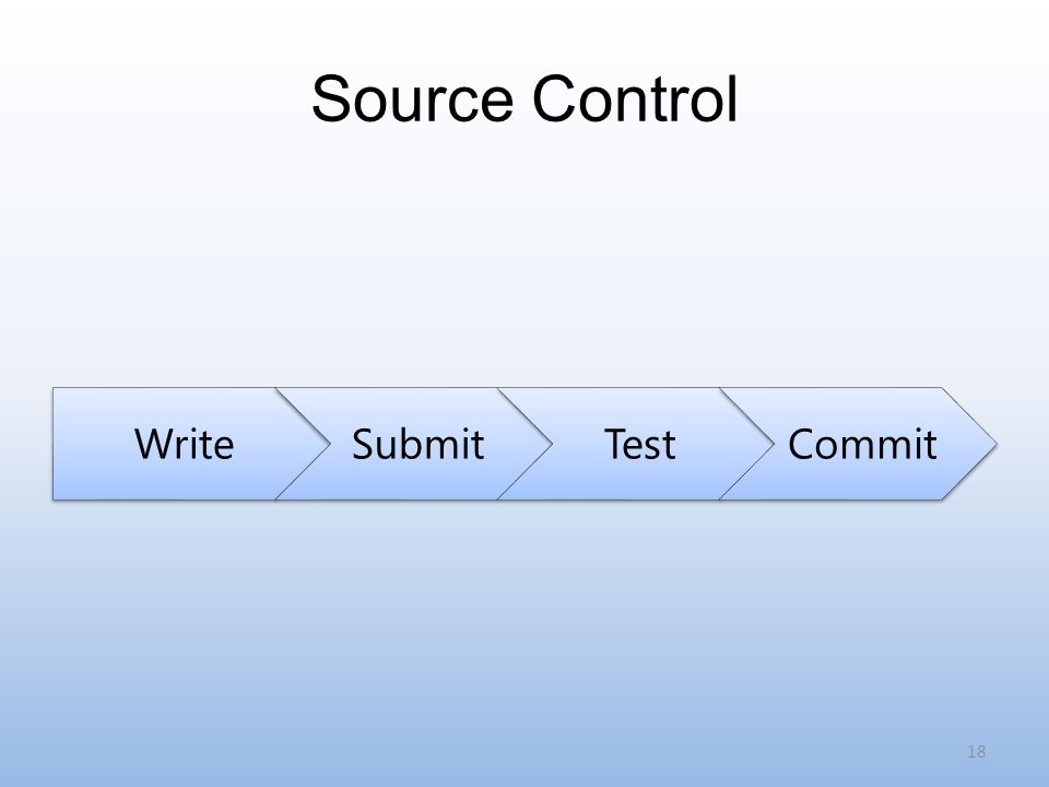 Source Control WriteSubmitTestCommit 18