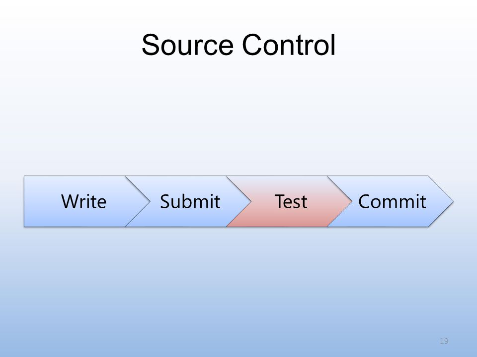 Source Control WriteSubmitTestCommit 19