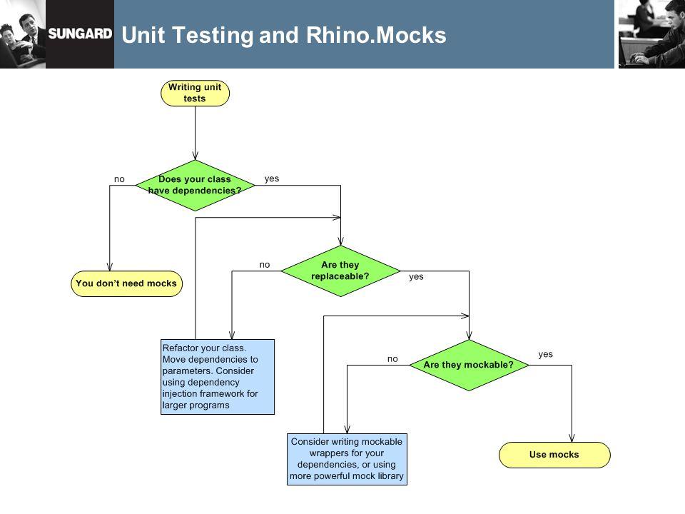Unit Testing and Rhino.Mocks