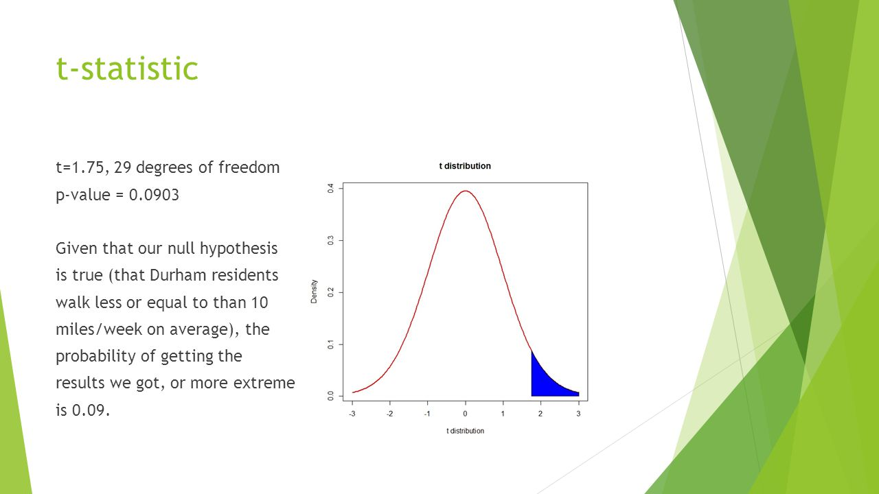 t=1.75, 29 degrees of freedom p-value = 0.0903 Given that our null hypothesis is true (that Durham residents walk less or equal to than 10 miles/week on average), the probability of getting the results we got, or more extreme is 0.09.