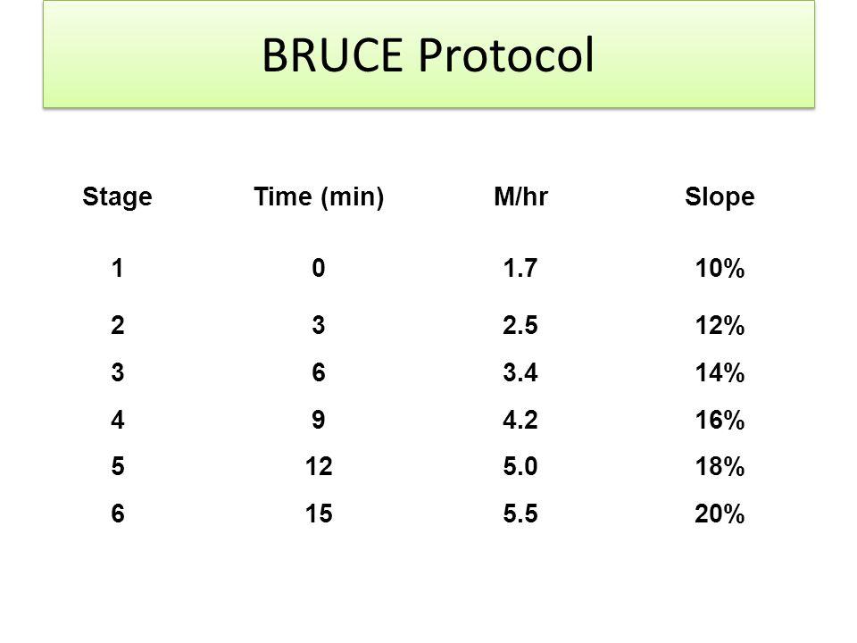 BRUCE Protocol StageTime (min)M/hrSlope 101.710% 232.512% 363.414% 494.216% 5125.018% 6155.520%