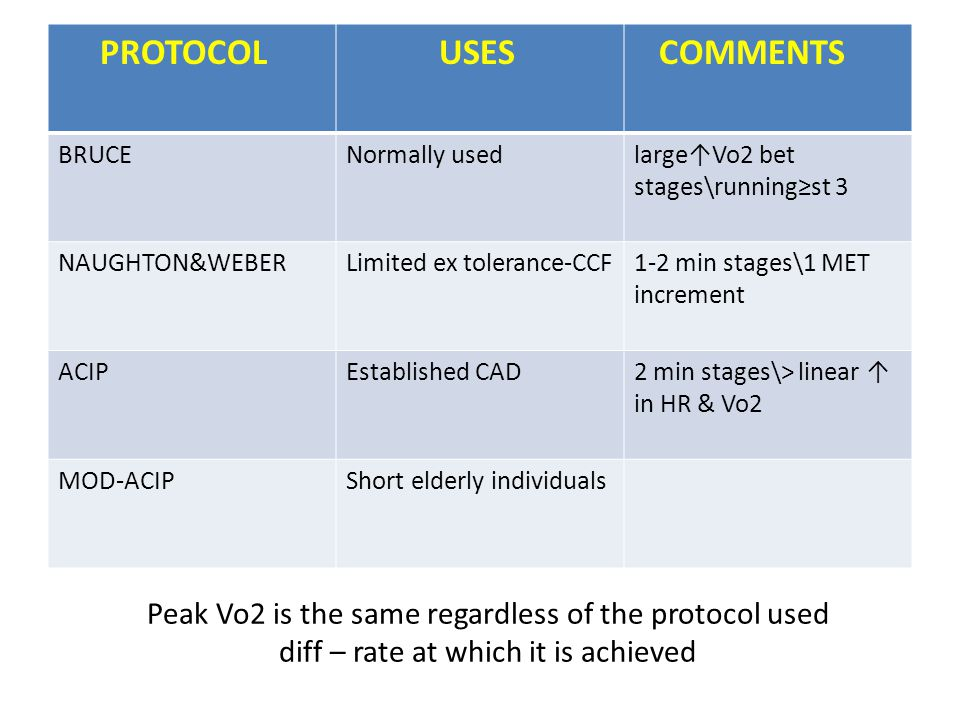 Peak Vo2 is the same regardless of the protocol used diff – rate at which it is achieved PROTOCOL USES COMMENTS BRUCENormally usedlargeVo2 bet stages\