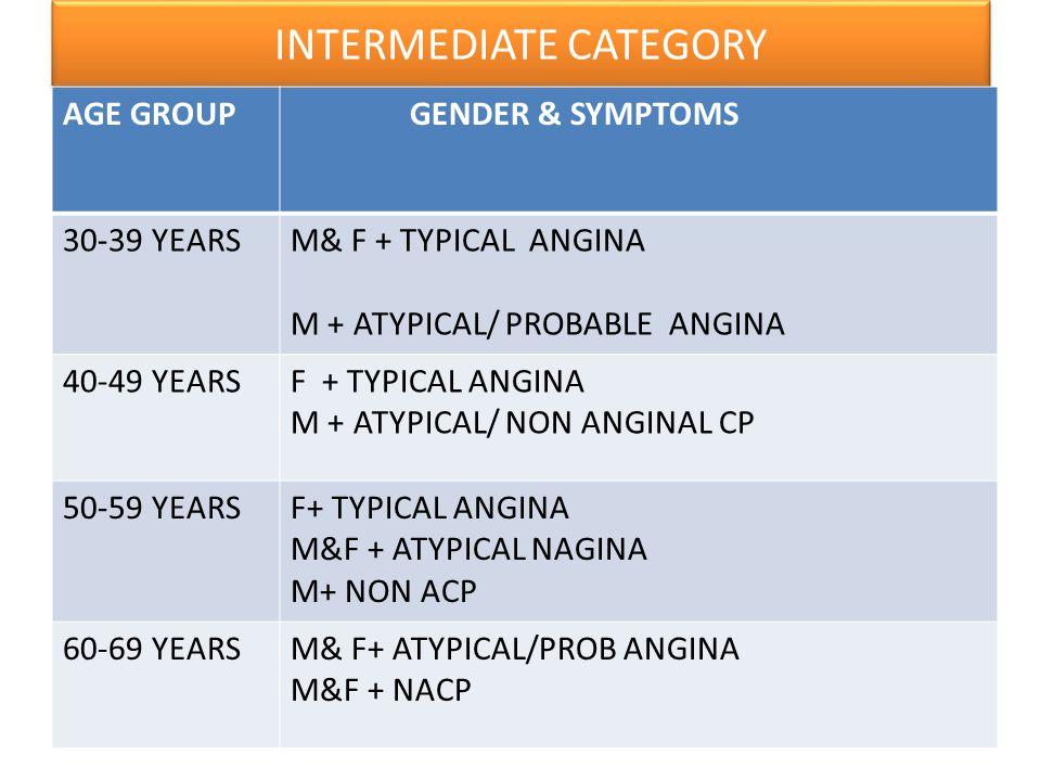INTERMEDIATE CATEGORY AGE GROUP GENDER & SYMPTOMS 30-39 YEARSM& F + TYPICAL ANGINA M + ATYPICAL/ PROBABLE ANGINA 40-49 YEARSF + TYPICAL ANGINA M + ATY