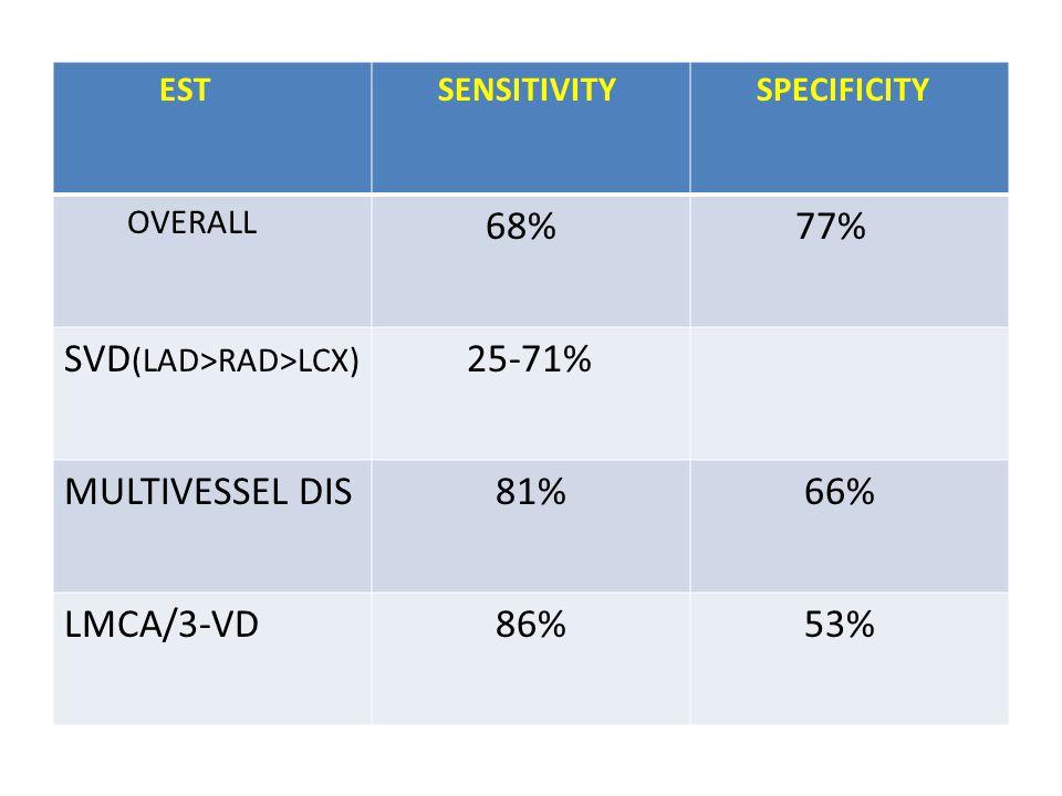 EST SENSITIVITY SPECIFICITY OVERALL 68% 77% SVD (LAD>RAD>LCX) 25-71% MULTIVESSEL DIS 81% 66% LMCA/3-VD 86% 53%