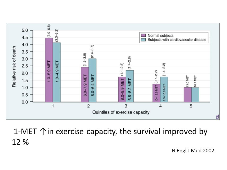 1-MET in exercise capacity, the survival improved by 12 % N Engl J Med 2002
