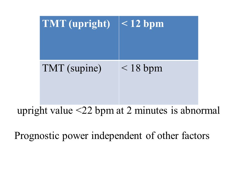 TMT (upright)< 12 bpm TMT (supine)< 18 bpm upright value <22 bpm at 2 minutes is abnormal Prognostic power independent of other factors