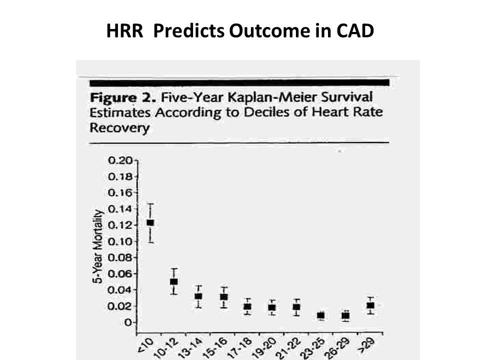 HRR Predicts Outcome in CAD
