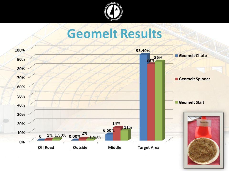 Geomelt Results