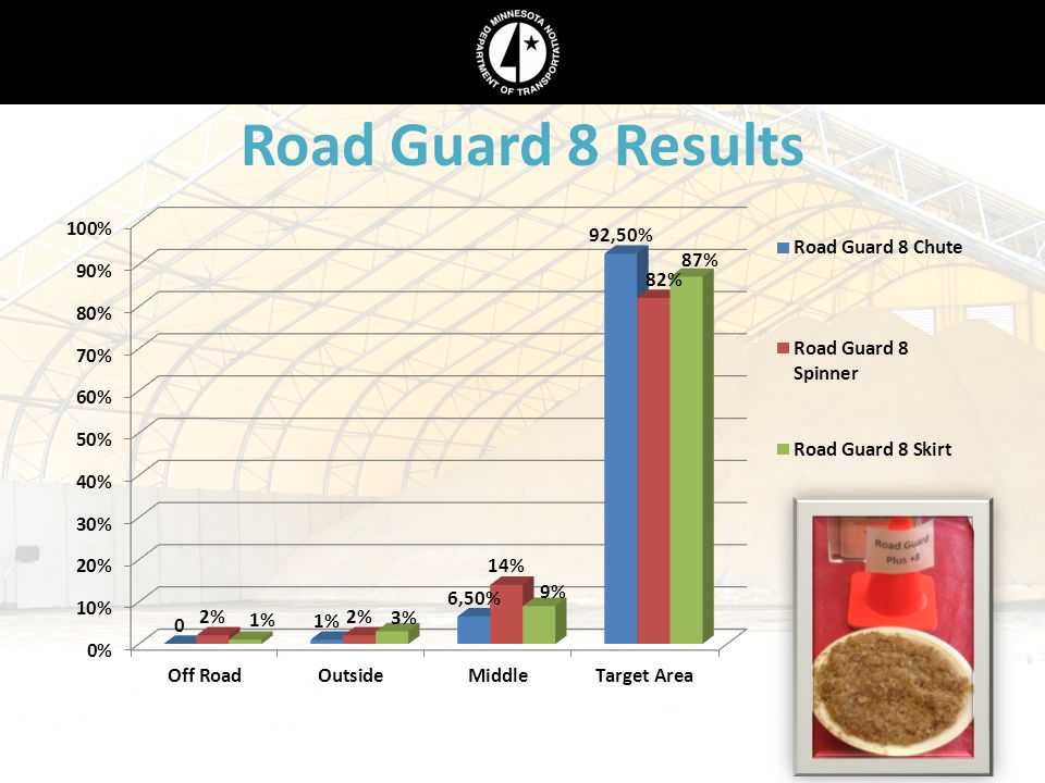 Road Guard 8 Results