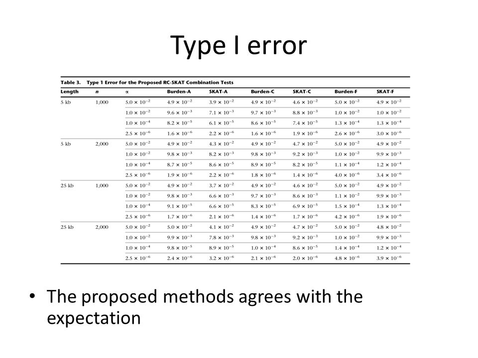Type I error The proposed methods agrees with the expectation