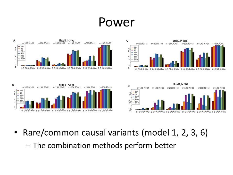 Power Rare/common causal variants (model 1, 2, 3, 6) – The combination methods perform better
