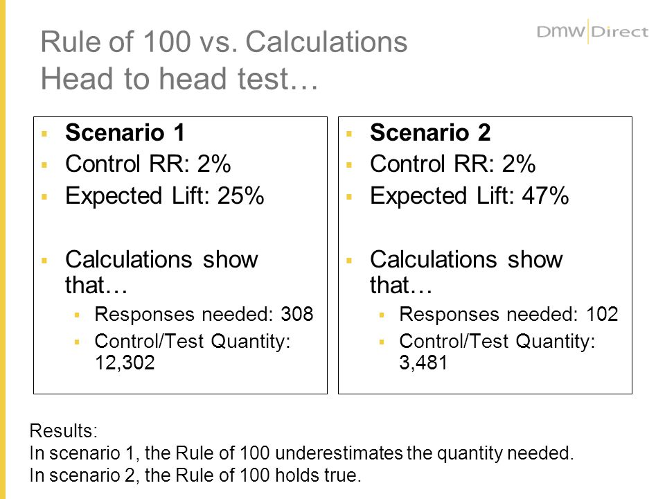 Rule of 100 vs. Calculations Head to head test… Scenario 1 Control RR: 2% Expected Lift: 25% Calculations show that… Responses needed: 308 Control/Tes