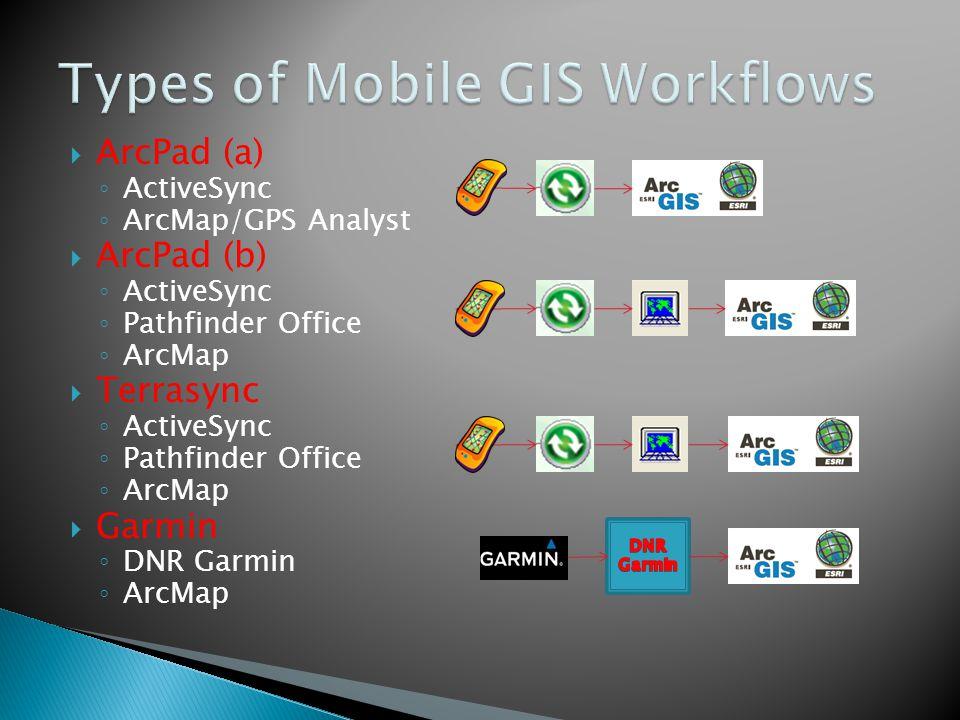 ArcPad (a) ActiveSync ArcMap/GPS Analyst ArcPad (b) ActiveSync Pathfinder Office ArcMap Terrasync ActiveSync Pathfinder Office ArcMap Garmin DNR Garmin ArcMap