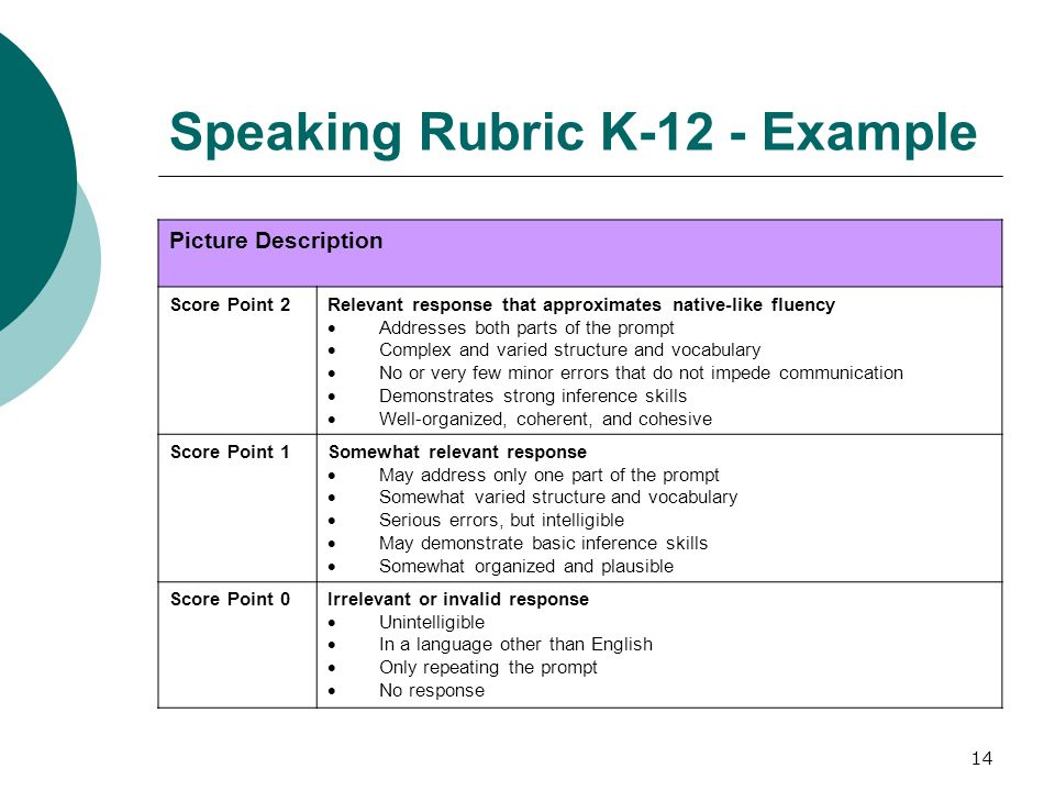14 Speaking Rubric K-12 - Example Picture Description Score Point 2Relevant response that approximates native-like fluency Addresses both parts of the prompt Complex and varied structure and vocabulary No or very few minor errors that do not impede communication Demonstrates strong inference skills Well-organized, coherent, and cohesive Score Point 1Somewhat relevant response May address only one part of the prompt Somewhat varied structure and vocabulary Serious errors, but intelligible May demonstrate basic inference skills Somewhat organized and plausible Score Point 0Irrelevant or invalid response Unintelligible In a language other than English Only repeating the prompt No response