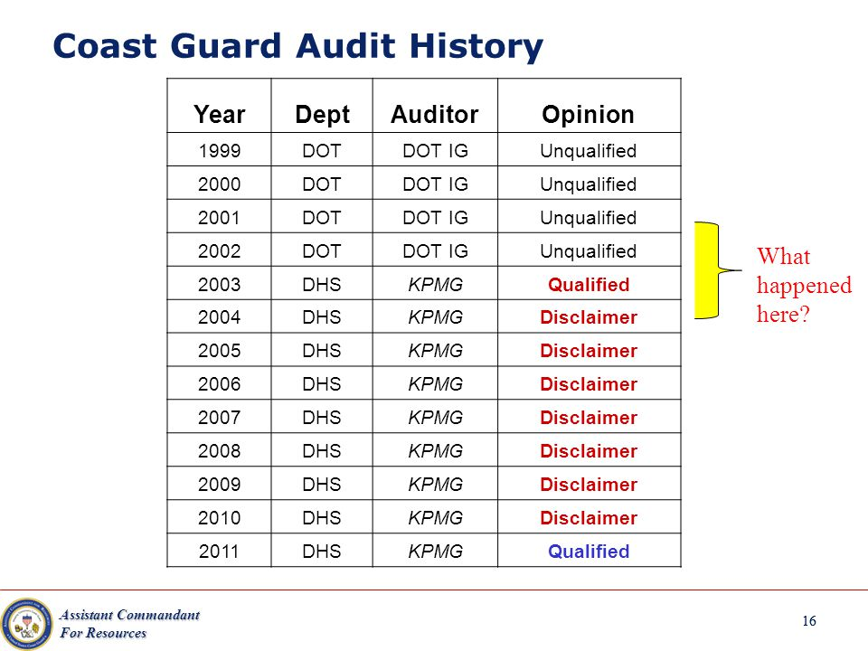 Assistant Commandant For Resources 16 Coast Guard Audit History 16 YearDeptAuditorOpinion 1999DOTDOT IGUnqualified 2000DOTDOT IGUnqualified 2001DOTDOT IGUnqualified 2002DOTDOT IGUnqualified 2003DHSKPMGQualified 2004DHSKPMGDisclaimer 2005DHSKPMGDisclaimer 2006DHSKPMGDisclaimer 2007DHSKPMGDisclaimer 2008DHSKPMGDisclaimer 2009DHSKPMGDisclaimer 2010DHSKPMGDisclaimer 2011DHSKPMGQualified What happened here