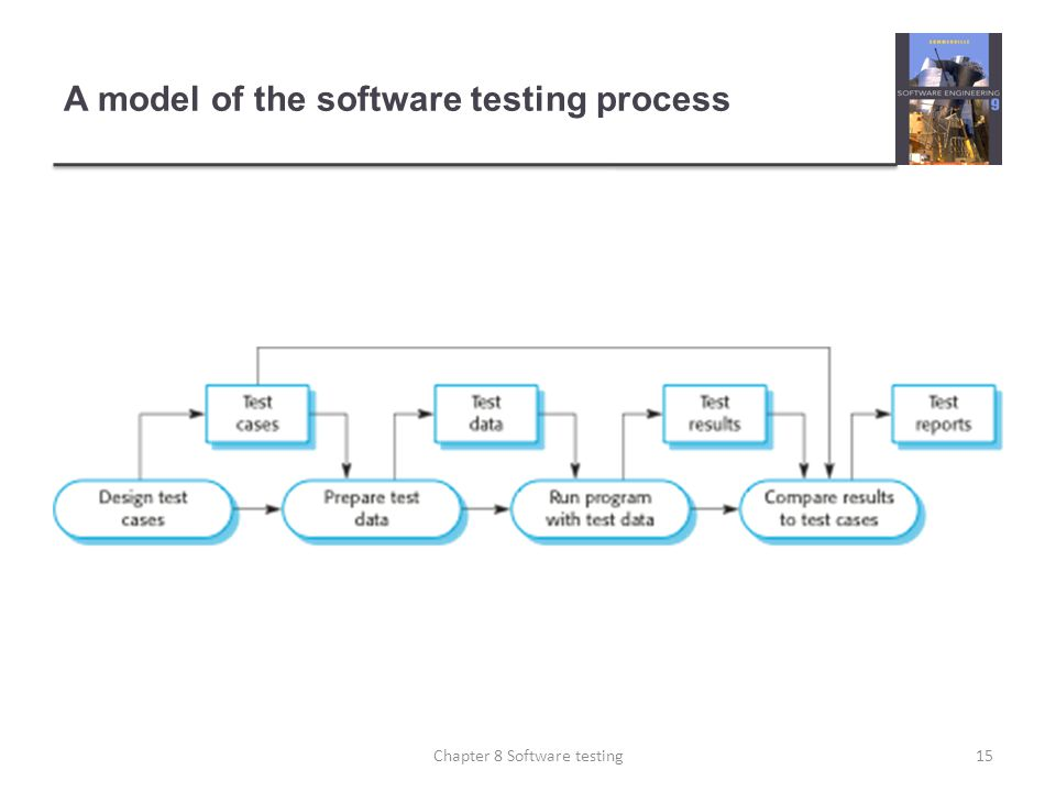 A model of the software testing process 15Chapter 8 Software testing