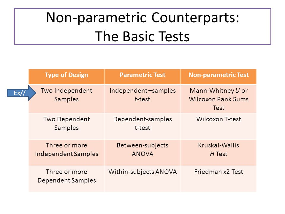 Non-parametric Counterparts: The Basic Tests Type of DesignParametric TestNon-parametric Test Two Independent Samples Independent –samples t-test Mann-Whitney U or Wilcoxon Rank Sums Test Two Dependent Samples Dependent-samples t-test Wilcoxon T-test Three or more Independent Samples Between-subjects ANOVA Kruskal-Wallis H Test Three or more Dependent Samples Within-subjects ANOVAFriedman x2 Test Ex//