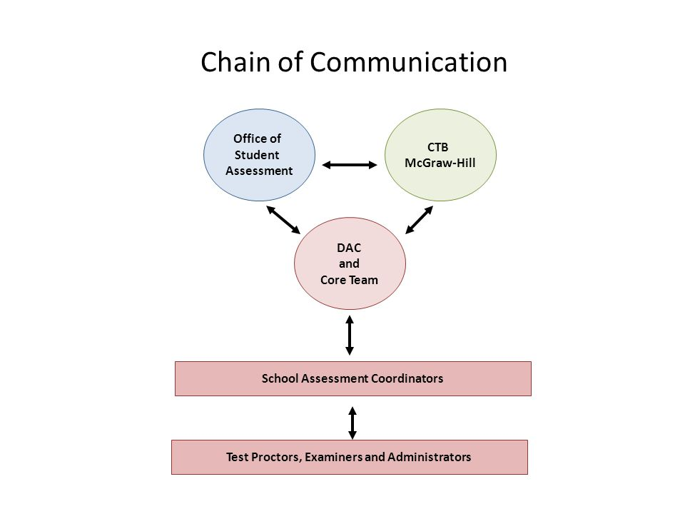 Chain of Communication Office of Student Assessment School Assessment Coordinators CTB McGraw-Hill DAC and Core Team Test Proctors, Examiners and Admi