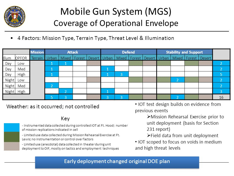 Mobile Gun System (MGS) Coverage of Operational Envelope - Instrumented data collected during controlled IOT at Ft.