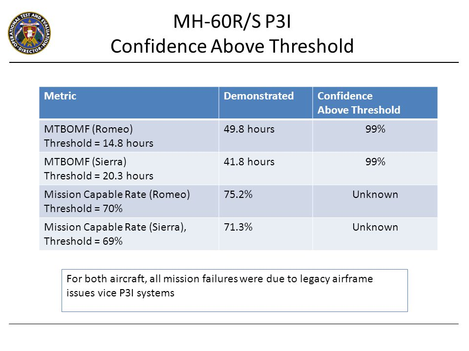 MetricDemonstratedConfidence Above Threshold MTBOMF (Romeo) Threshold = 14.8 hours 49.8 hours99% MTBOMF (Sierra) Threshold = 20.3 hours 41.8 hours99% Mission Capable Rate (Romeo) Threshold = 70% 75.2%Unknown Mission Capable Rate (Sierra), Threshold = 69% 71.3%Unknown For both aircraft, all mission failures were due to legacy airframe issues vice P3I systems MH-60R/S P3I Confidence Above Threshold