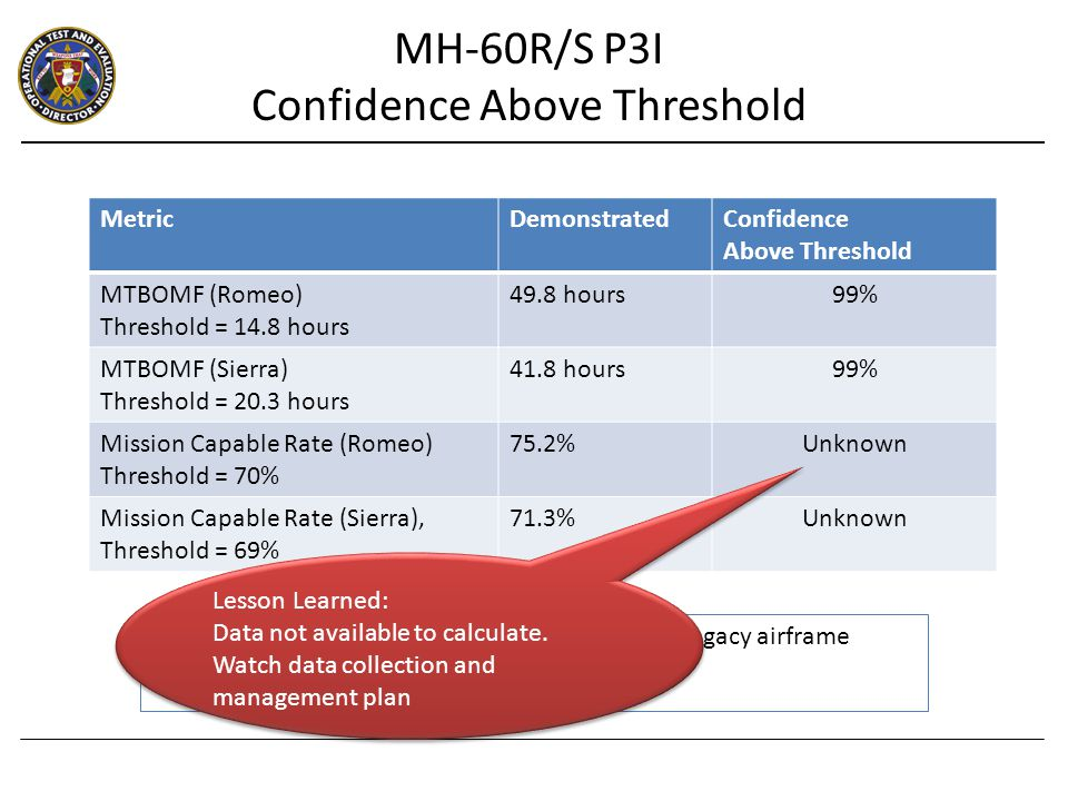 MetricDemonstratedConfidence Above Threshold MTBOMF (Romeo) Threshold = 14.8 hours 49.8 hours99% MTBOMF (Sierra) Threshold = 20.3 hours 41.8 hours99% Mission Capable Rate (Romeo) Threshold = 70% 75.2%Unknown Mission Capable Rate (Sierra), Threshold = 69% 71.3%Unknown For both aircraft, all mission failures were due to legacy airframe issues vice P3I systems Lesson Learned: Data not available to calculate.