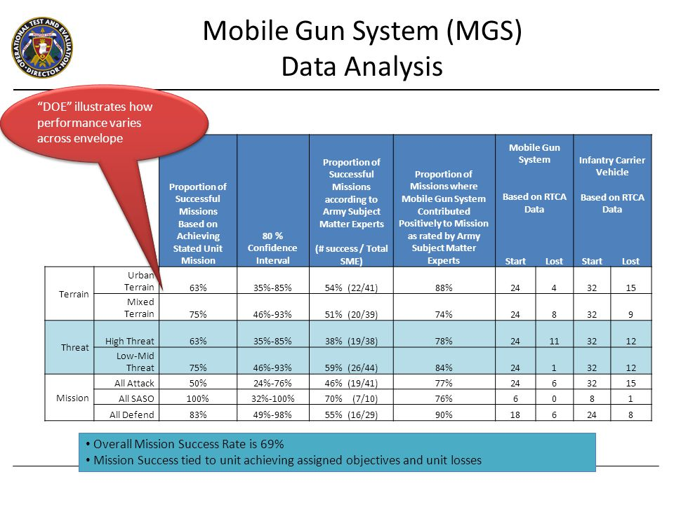 Mobile Gun System (MGS) Data Analysis Proportion of Successful Missions Based on Achieving Stated Unit Mission 80 % Confidence Interval Proportion of Successful Missions according to Army Subject Matter Experts (# success / Total SME) Proportion of Missions where Mobile Gun System Contributed Positively to Mission as rated by Army Subject Matter Experts Mobile Gun System Based on RTCA Data Infantry Carrier Vehicle Based on RTCA Data StartLostStartLost Terrain Urban Terrain63%35%-85%54% (22/41)88%2443215 Mixed Terrain75%46%-93%51% (20/39)74%248329 Threat High Threat63%35%-85%38% (19/38)78%24113212 Low-Mid Threat75%46%-93%59% (26/44)84%2413212 Mission All Attack50%24%-76%46% (19/41)77%2463215 All SASO100%32%-100%70% (7/10)76%6081 All Defend83%49%-98%55% (16/29)90%186248 Overall Mission Success Rate is 69% Mission Success tied to unit achieving assigned objectives and unit losses DOE illustrates how performance varies across envelope