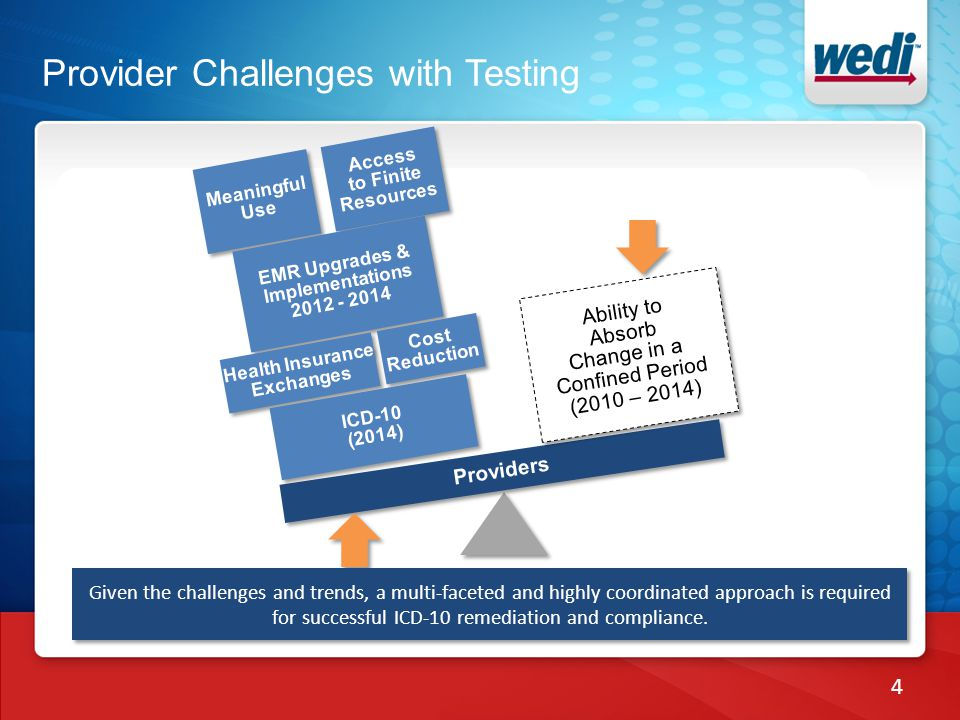Provider Challenges with Testing 4 Providers Ability to Absorb Change in a Confined Period (2010 – 2014) Ability to Absorb Change in a Confined Period