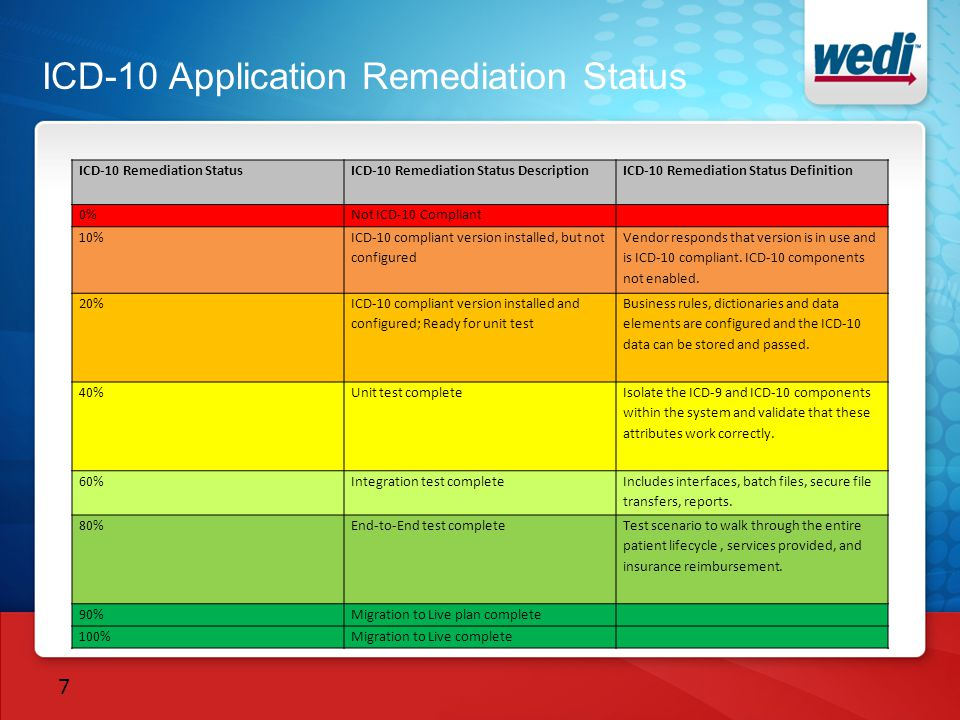 ICD-10 Application Remediation Status ICD-10 Remediation StatusICD-10 Remediation Status DescriptionICD-10 Remediation Status Definition 0%Not ICD-10 Compliant 10% ICD-10 compliant version installed, but not configured Vendor responds that version is in use and is ICD-10 compliant.
