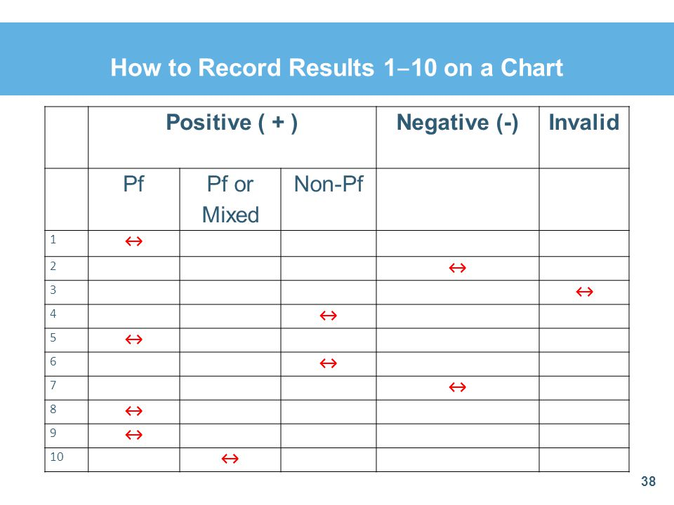 38 Positive ( + )Negative (-)Invalid Pf Pf or Mixed Non-Pf 1 2 3 4 5 6 7 8 9 10 How to Record Results 1 10 on a Chart