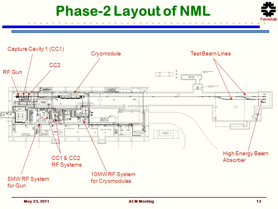 Phase-2 Layout of NML Cryomodule Capture Cavity 1 (CC1) 5MW RF System for Gun CC1 & CC2 RF Systems RF Gun 10MW RF System for Cryomodules High Energy Beam Absorber CC2 Test Beam Lines May 23, 201112AEM Meeting