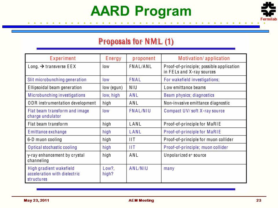 AARD Program May 23, 2011AEM Meeting23