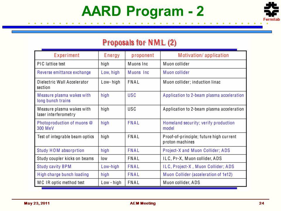 AARD Program - 2 May 23, 2011AEM Meeting24