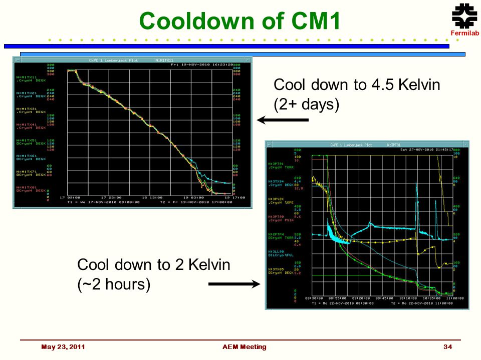 May 23, 2011AEM Meeting34 Cooldown of CM1 Cool down to 4.5 Kelvin (2+ days) Cool down to 2 Kelvin (~2 hours)