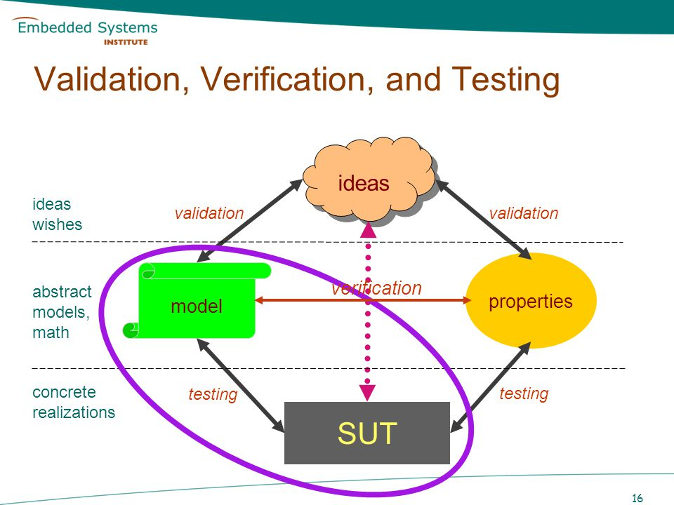 17 formal world concrete world Verification is only as good as the validity of the model on which it is based Verification and Testing Model-based verification : formal manipulation prove properties performed on model Model-based testing : experimentation show error concrete system Testing can only show the presence of errors, not their absence