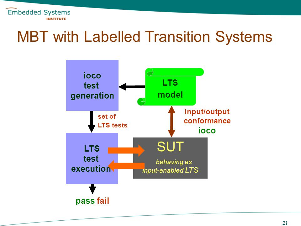 21 MBT with Labelled Transition Systems LTS model SUT behaving as input-enabled LTS TTCN Test cases pass fail LTS test execution ioco test generation