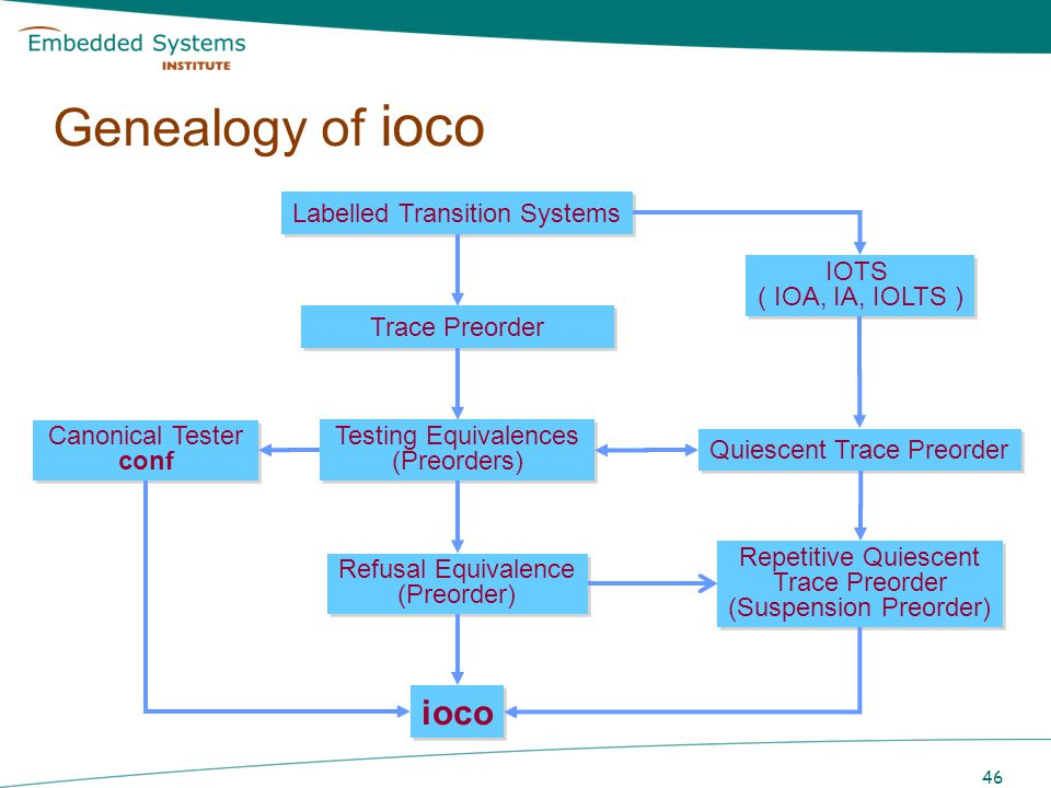 46 Genealogy of ioco Labelled Transition Systems IOTS ( IOA, IA, IOLTS ) Testing Equivalences (Preorders) Refusal Equivalence (Preorder) Canonical Tes