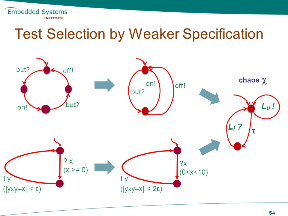 Test Selection by Weaker Specification 54 but? on! but? off! but? on! off! ? x (x >= 0) ! y (|y x y–x| < ε) ?x (0<x<10) ! y (|y x y–x| < 2ε) L I ? L u