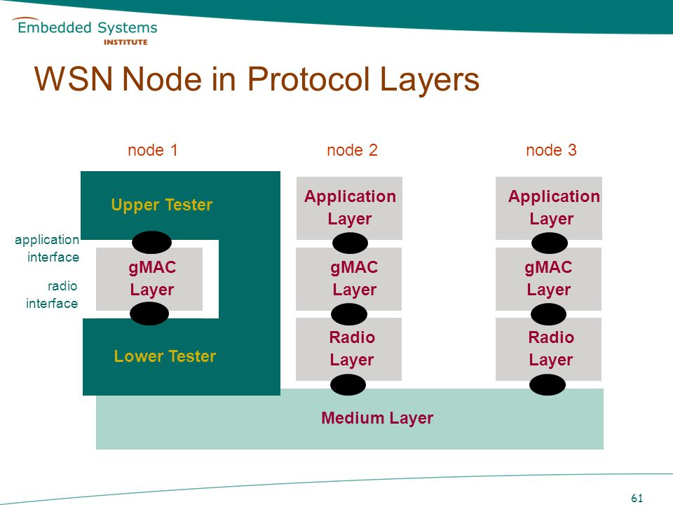 61 WSN Node in Protocol Layers node 1 Application Layer gMAC Layer Radio Layer Application Layer gMAC Layer Radio Layer node 2 Application Layer gMAC
