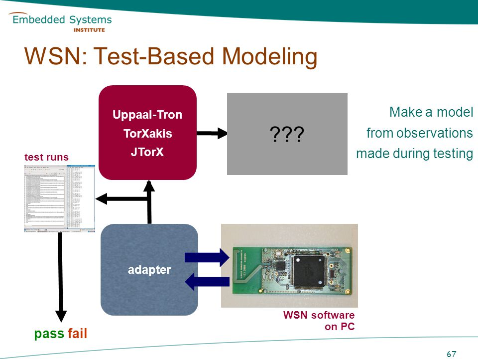SUT 67 TTCN Test cases model-based test generation WSN: Test-Based Modeling system model Uppaal-Tron TorXakis JTorX adapter pass fail test runs WSN so