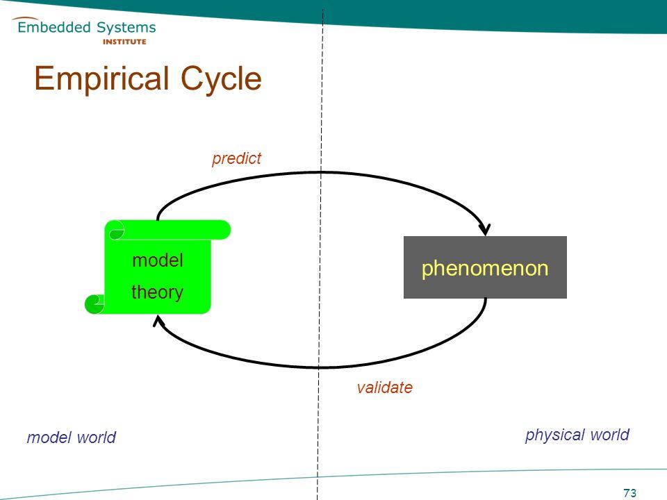 73 Empirical Cycle model theory phenomenon predict validate model world physical world